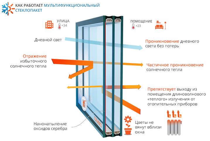multifunecionalnoe_steklo_Kiev